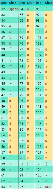 ASCII table chars ascii values