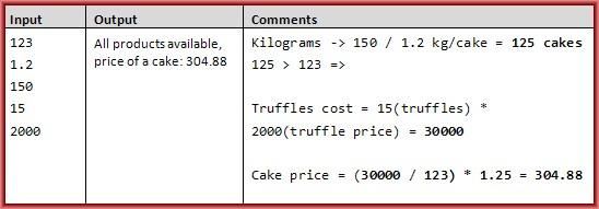 cake tycoon c# task example 1