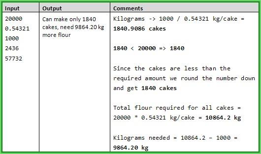 cake tycoon c# task example 2