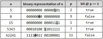 check bit at given position in C#