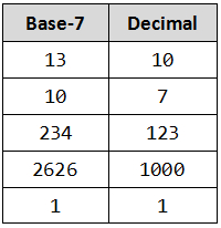 convert from base-7 to decimal system - integer in java