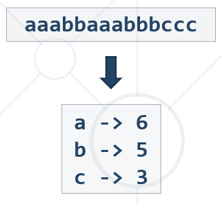 counting chars in text