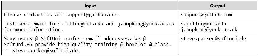 extract emails regex task