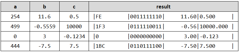 formatting and converting numbers in Java