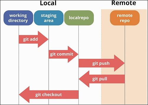 git and github workflow