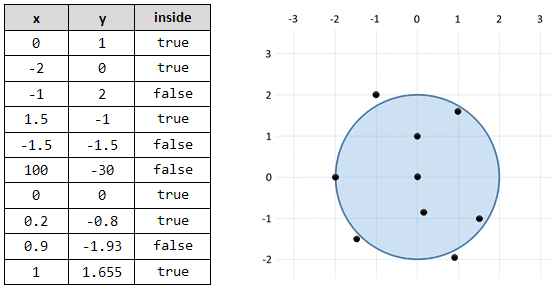 point in a circle in c#