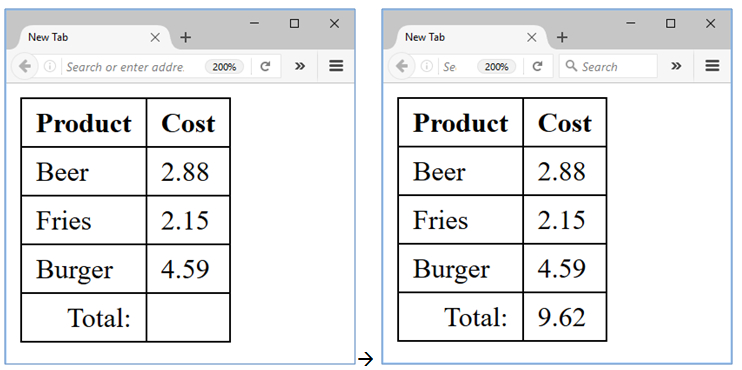 sum table task with javascript, html and dom