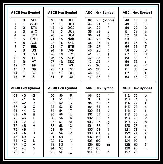 table ascii letters to decimals