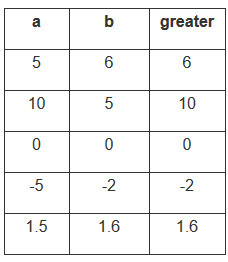 table c# greater number